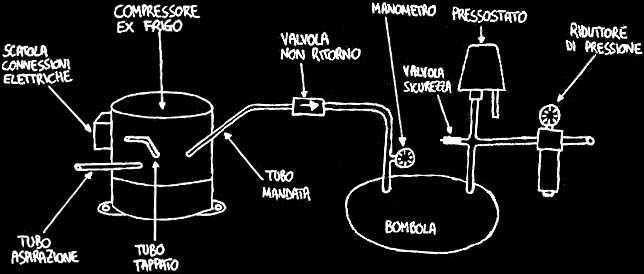 Compressorecomefare for Condizionatore non parte compressore